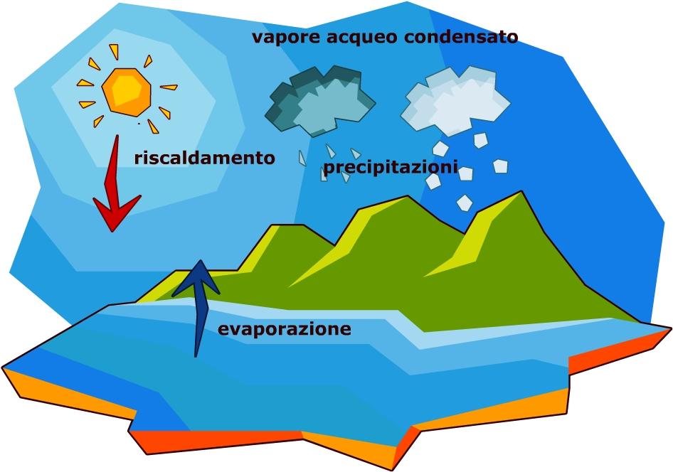 Il Ciclo Dellacqua Scuola Primaria Risorse Condivise Manzoni